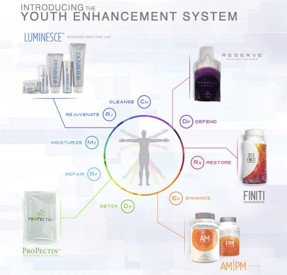 Paket Perawatan Anti Aging Youth Enhancement System